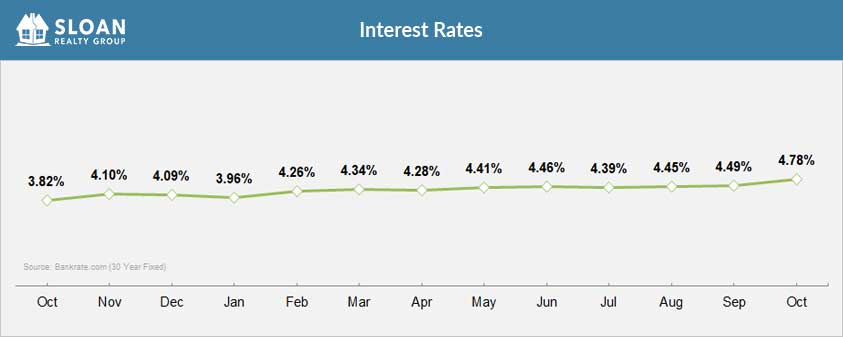 Current and Past Interest Rates