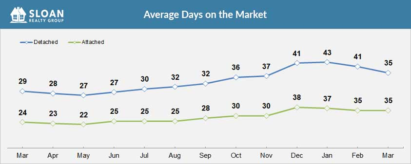 Average Days on the Market of San Diego Homes